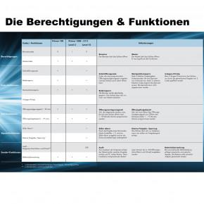 KOMPLETTSET<br>PRIMOR 1000 Elektronikschloss Schwenkriegel / Swingbolt EN 1300 B VdS II 2 Cawi Carl Wittkopp